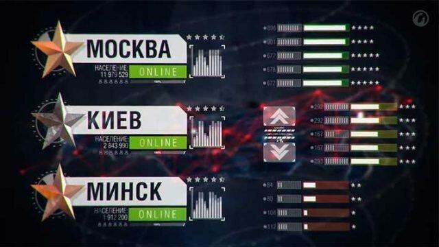 сколько игроков в world of tanks